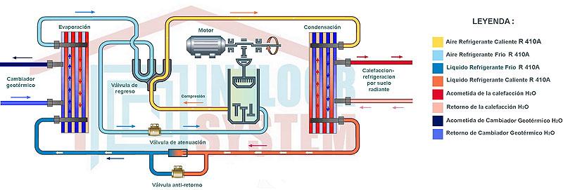 Refrigeracion de suelo radiante calefaccion solar geotermia chimenea energica buderus - Bomba de frio para suelo radiante ...